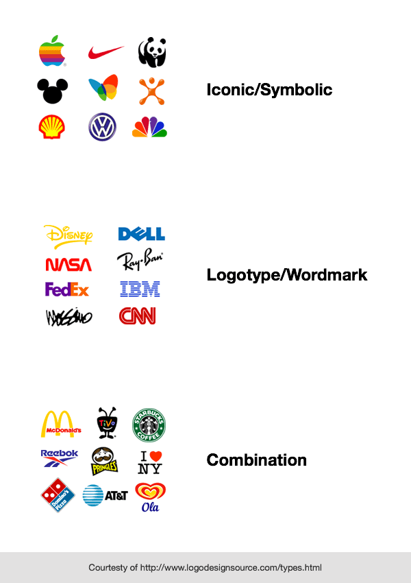 Logo Types, courtesy of logodesignsource.com