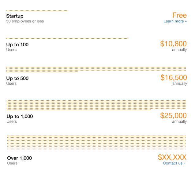 First draft mock of the pricing page responsively