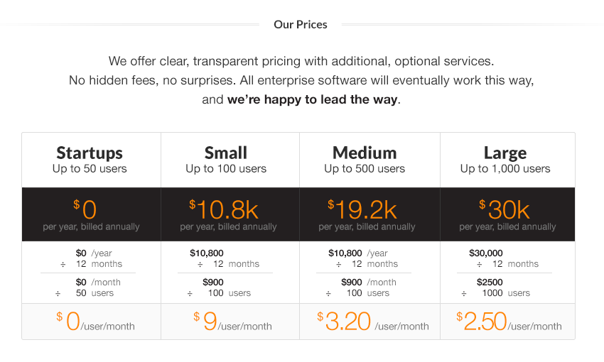 Pricing with annual and monthly breakdown