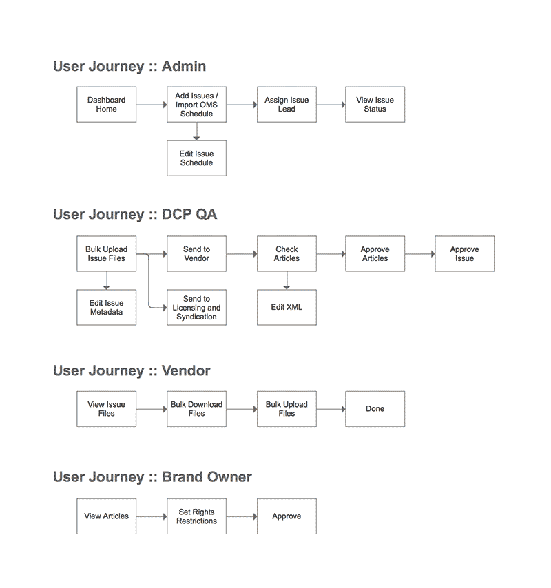 Axure wireframe: user roles and workflow