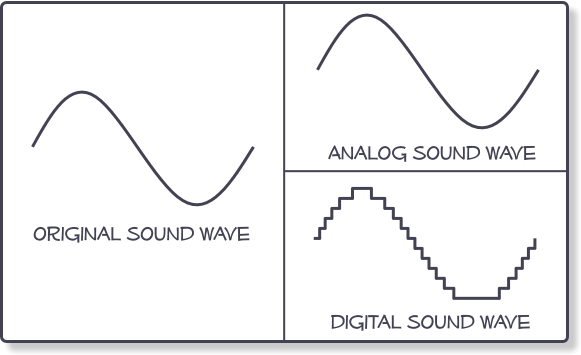 Illustration of the difference between an analog and digital wave