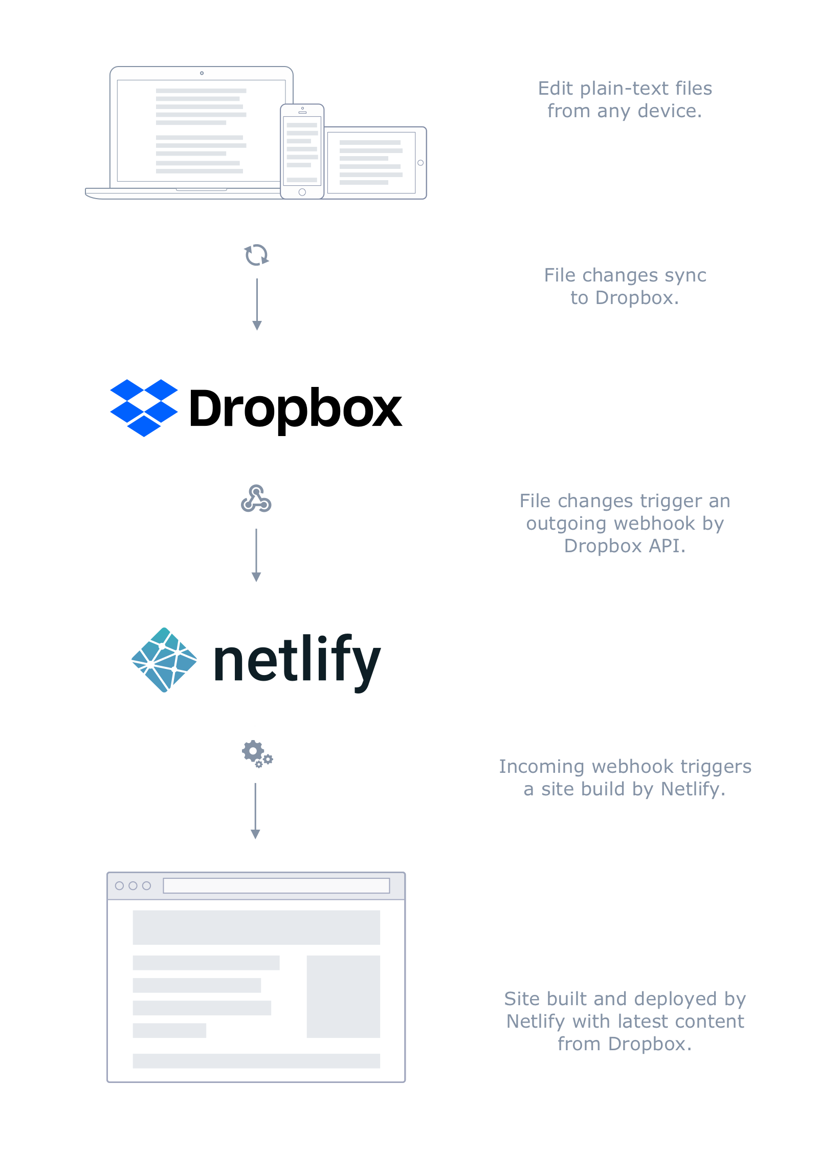 Explanatory illustration of Netlibox process