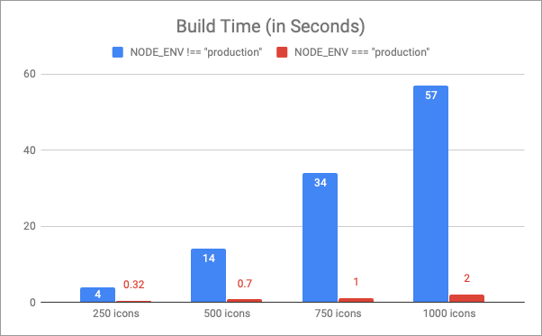 "Chart comparing the build times when NODE_ENV was ""production"" and when it was not ""production"""