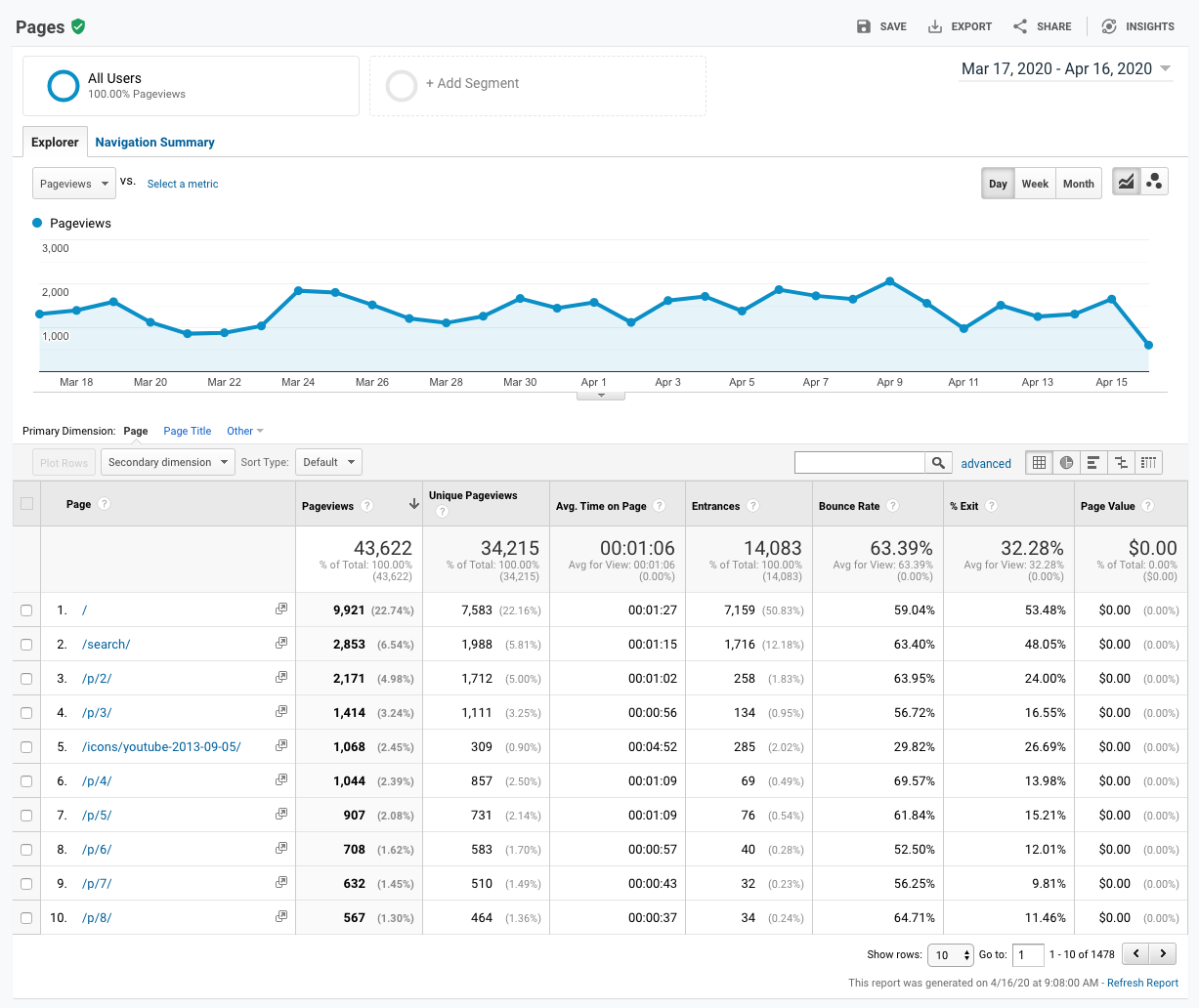 "Screenshot of the ""Top Pages"" panel in Google Analytics."