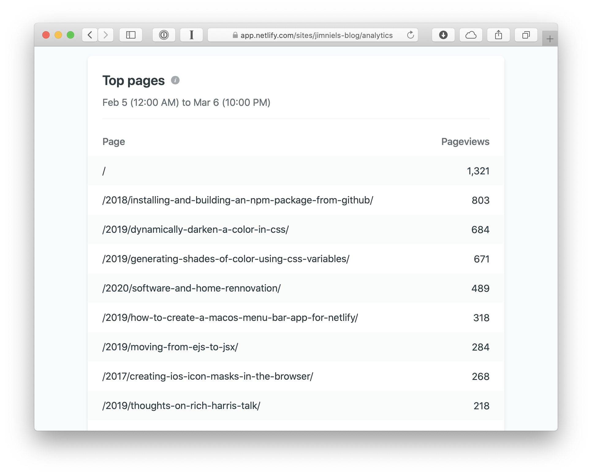 "Screenshot of the ""Top Pages"" section in Netlify Analytics"