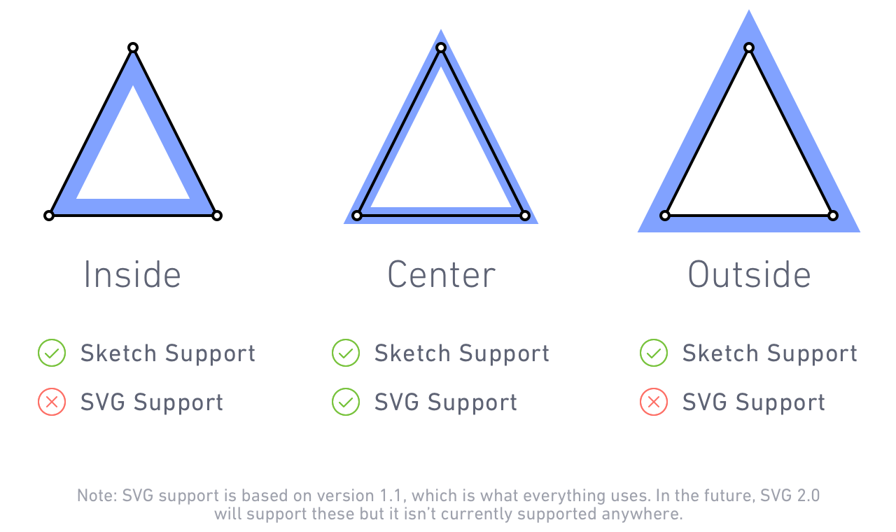 Screenshot depicting inner, outer, and centered border positioning for vector strokes along with support for each by Sketch and the SVG spec.